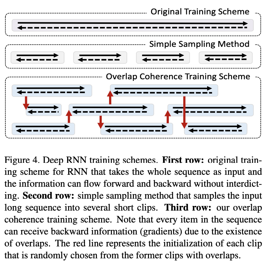 deep rnn training schemes